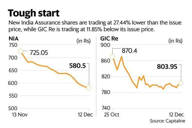 The poor show by GIC Re and NIA has raised questions on future IPOs of other public insurance firms. Graphic: Ahmed Raza Khan/Mint