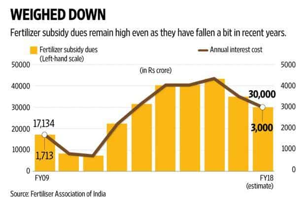 The huge subsidy backlog (estimated at Rs35,000 crore as of FY17) has been the source of much financial discontent for the industry. Graphic: Naveen Kumar Saini/Mint