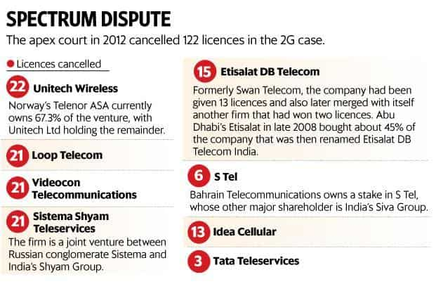 2G case: A 2015 TDSAT order may support telecom firms' claim