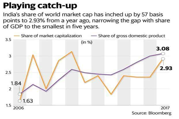 India share of global market capitalization narrows gap with GDP share