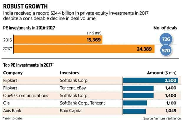 India received a record $24.4 billion in private equity (PE) investments in 2017, 26% more than the previous highest $19.3 billion recorded in 2015. Graphic: paras Jain/Mint