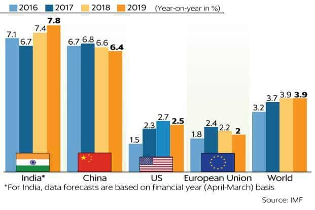 IMF has projected India's GDP growth rate at 7.4% in 2018 and 7.8% in 2019, making it the fastest growing economy in the world. Graphic: Mint