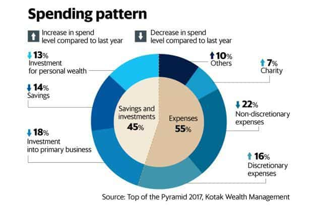 On what do India's ultra rich spend?