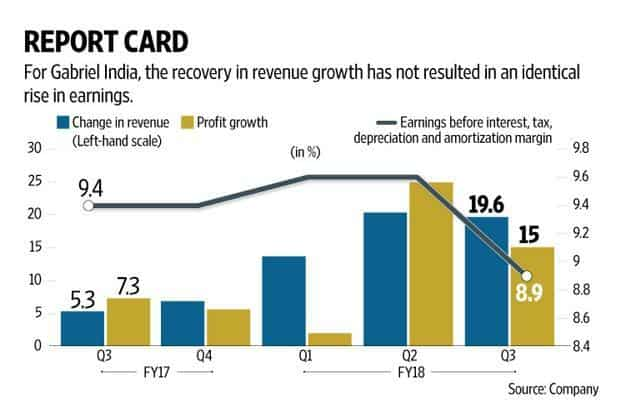 Gabriel India's prospects in the meantime will continue to be driven by original equipment manufacturers. Graphic: Naveen Kumar Saini/Mint
