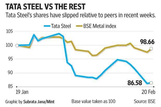 The last time Tata Steel stretched its balance sheet to grow in size, it was to acquire Corus Plc. It took a hard fall on that one. Graphic: Mint