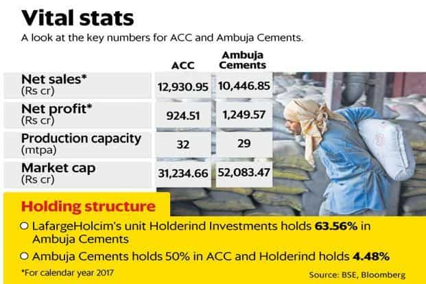 ACC, Ambuja Cements put merger on hold over mines hurdle