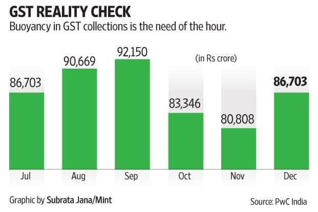 GST revenue inflow has been below expectations so far.