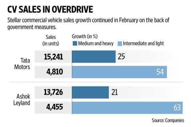 One must note that the current heady commercial vehicle sales growth figures are partly due to weak numbers in FY17, a low base. Graphic: Naveen Kumar Saini/Mint