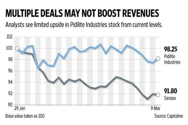 Don T Read Too Much Into Pidilite Industries S Deal Making Spree