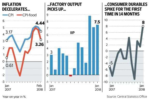 In December, the index of industrial production (IIP) grew 7.1%, while consumer price index (CPI)-based inflation had slowed to 5.1% in January. Graphic: Mint