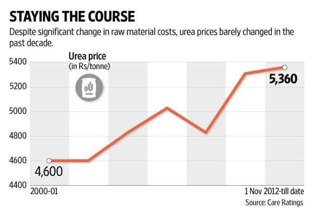 In the current scheme of things, subsidy payments are delayed for weeks and months once the budgeted amount is exhausted. Graphic: Naveen Kumar Saini/Mint