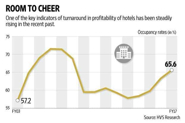 For luxury hotel chains, a few such indicators have led investors to believe that the sector, which has been in the dumps for long, is poised for a turnaround in profitability. Graphic: Naveen Kumar Saini/Mint