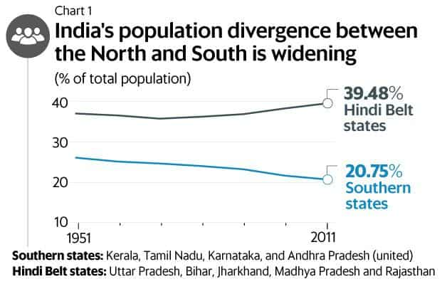 A sharp fall in South India's population growth rate as compared to rise in North India means that the southern states will get a smaller share of tax revenue despite generating the bulk of it. Graphics: Mint