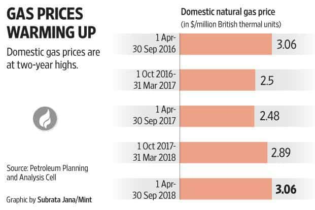 India continues to need more gas for consumption than it produces and the critical issue of incentivizing domestic production remains.