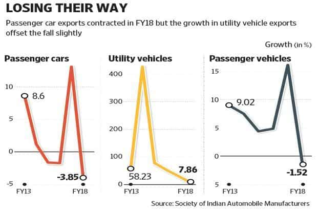 Why did India's car exports fall in FY18?