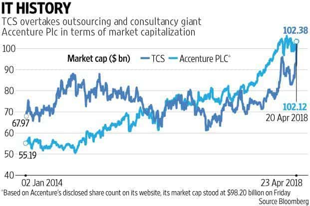 The recent surge in TCS shares was triggered by better than expected earnings reported on Thursday after 13 quarters of under-performance. Graphic: Prajakta Patil/Mint