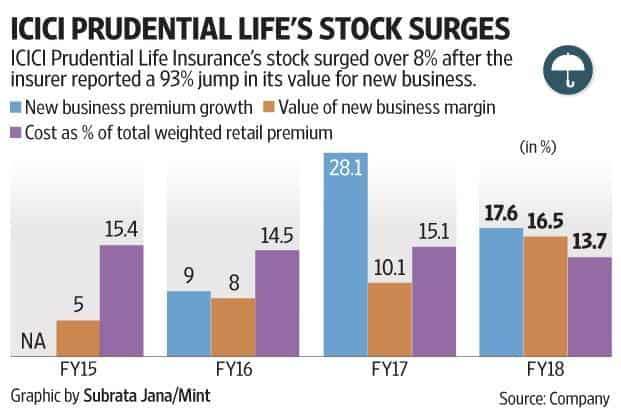 ICICI Prudential Life's cost ratios improved even though its commission surged.