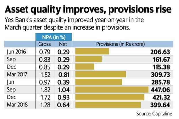 Will Yes Bank's March quarter results help it bridge