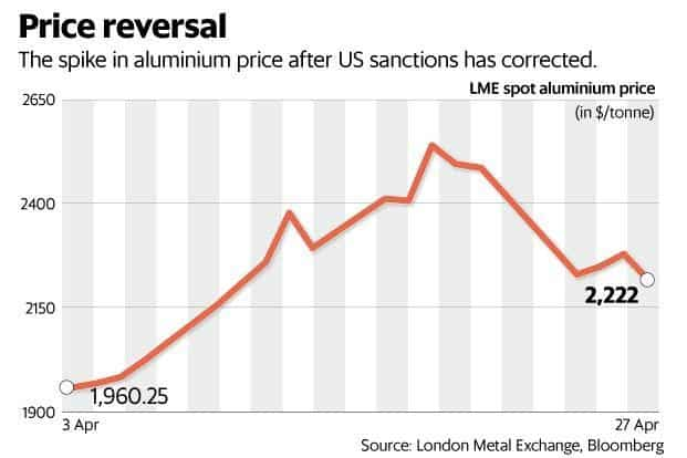 Domestic investors in aluminium company shares should go back to paying more attention to market fundamentals.