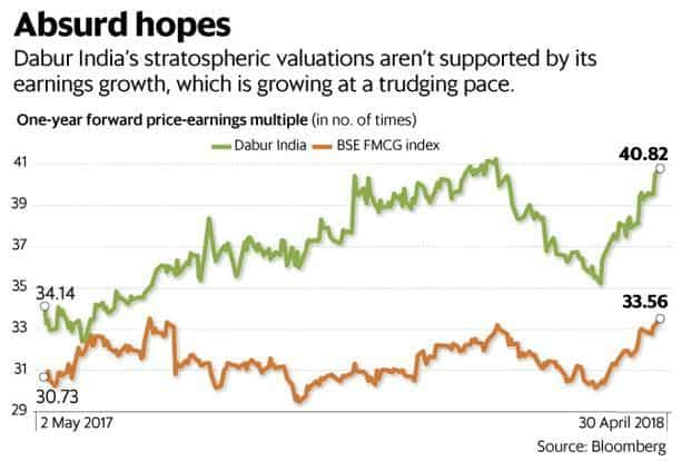 Dabur India's results show why Indian FMCG valuations are crazier