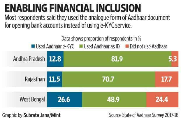 Aadhaar has emerged as key document for new bank accounts