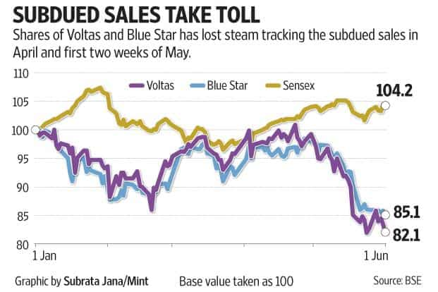 Shares of Voltas and Blue Star have lost steam, tracking the subdued sale in April and first two weeks of May.