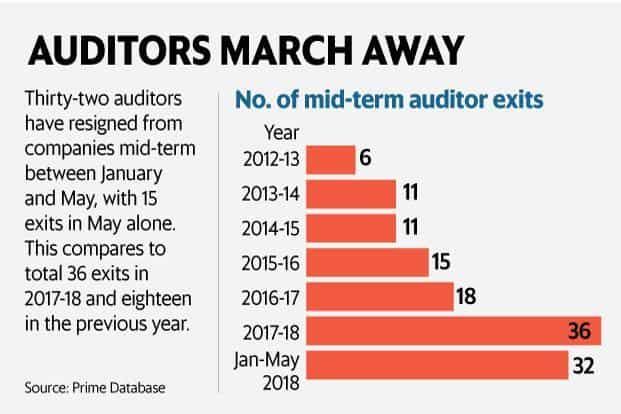 32 auditors at listed firms have resigned in the last 5 months