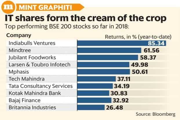 The BSE IT index had gained 10.8% in 2017, compared to the Sensex's 27.9%. Year-to-date, it has gained 20.8% compared to the Sensex's 4.8%. Graphic: Mint