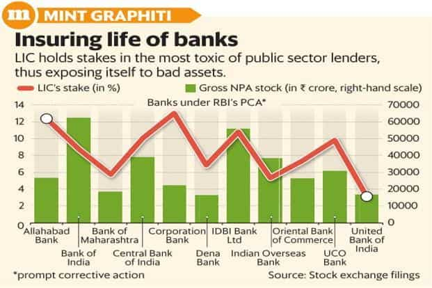 The Reserve Bank of India has already flagged the risks to the banking system from its dependence on LIC's funds. Graphic: Mint