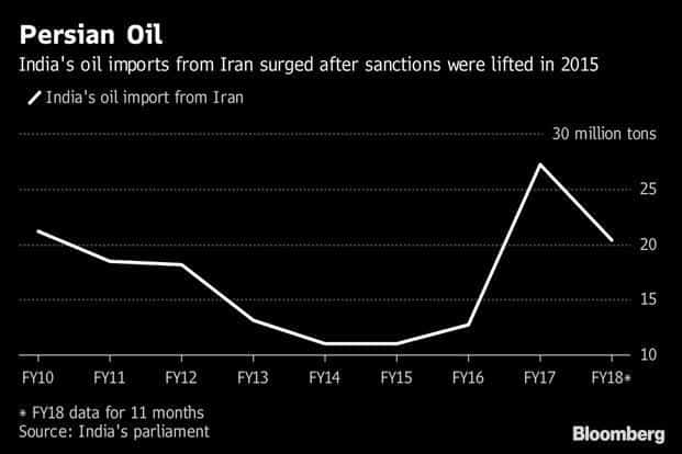 India's oil imports from Iran surged after US sanctions were lifted in 2015.