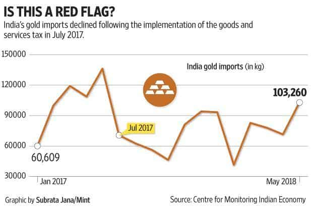 Is GST leading to an increase in illegal gold trade?