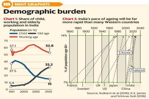 While India S Overall Potion Would Grow For Another 20 30 Years Much Of The