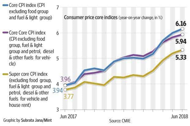 Three different measures of core inflation—core, core core and super core, as designated by CMIE—are all going up.