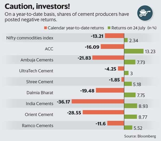 Cement sector's profitability is likely to remain muted even in fiscal year 2019.