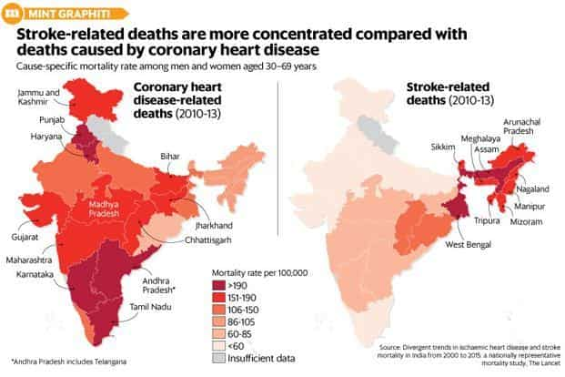 Heart disease deaths in India: What statistics show