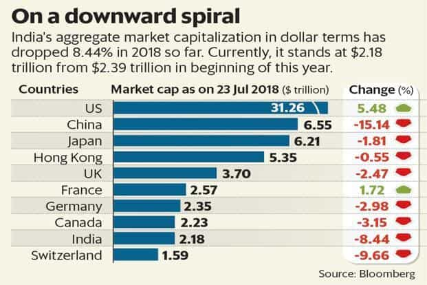Indices at record highs but India's market cap down over 8% in 2018