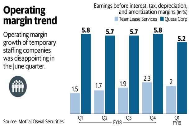 Operating margins of temporary staffing firms TeamLease and Quess was disappointing in the June quarter (Q1). Graphic: Mint