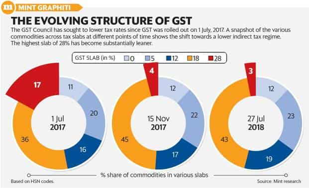The total estimated revenue loss to the exchequer from the GST rate cuts is pegged at ₹ 70,000 crore, according to the government. Graphic: Mint