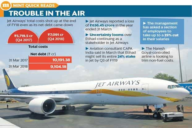 The fundraising is crucial for Jet Airways as it faces several challenges including a surge in fuel prices, weaker rupee and intensifying competition. Photo: Mint