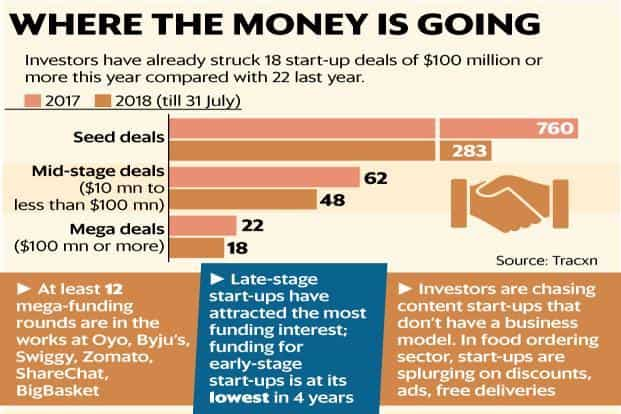 At least 12 mega funding rounds are in the works at Oyo, Byju's, Swiggy, Zomato, ShareChat and BigBasket. Graphic: Mint