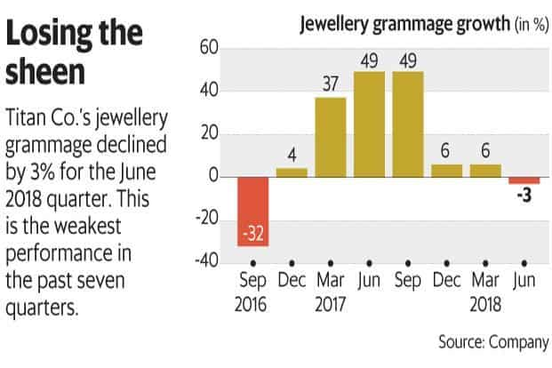 Titan's shares have underperformed the Sensex so far this fiscal year. But investors haven't really lost out. Graphic: Mint