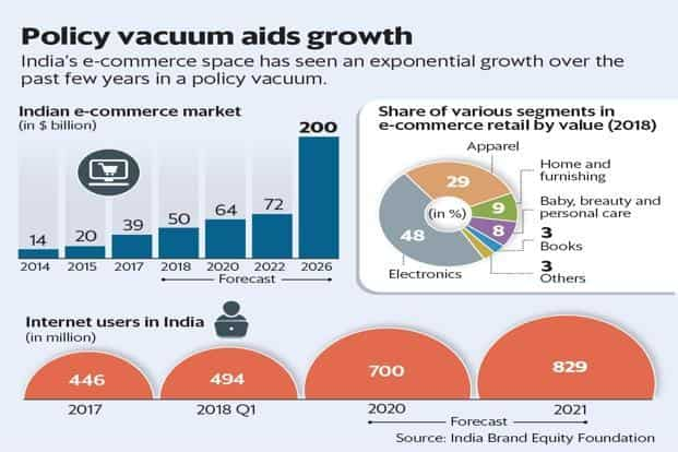 0bd7cd422f4 ... India s e-commerce space has seen an exponential growth over the past  few years in