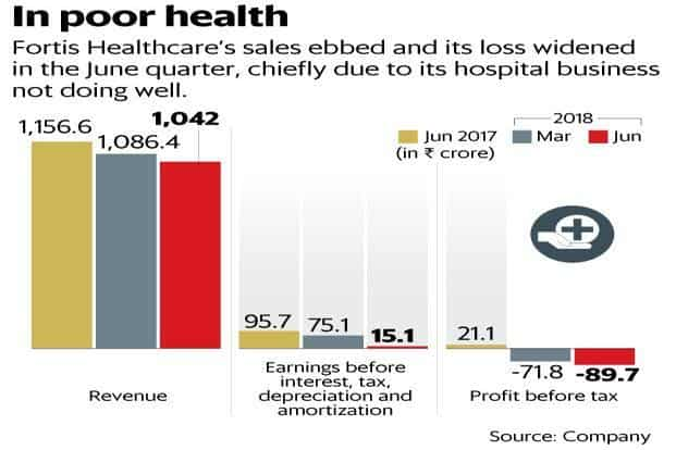 Fortis Healthcare: What now, after IHH entry and June quarter loss?