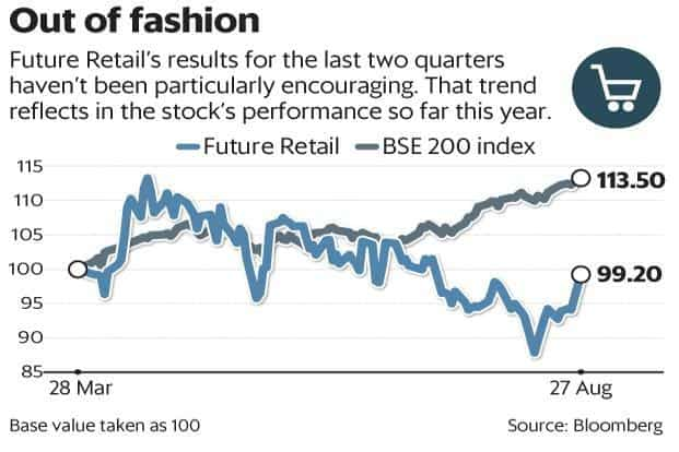 Future Retail's results for the last two quarters haven't been particularly encouraging, and that trend reflects in the stock's performance as well. Graphic: Mint