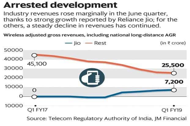 Industry reveneus rose marginally in the June quarter, thanks to strong growth reported by Reliance Jio. For Airtel, Vodafone and Idea, a steady decline in revenues has continued. Graphic: Mint