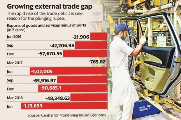 The rapid rise in India's trade deficit is one of the reasons for the plunging rupee. Graphic: Mint