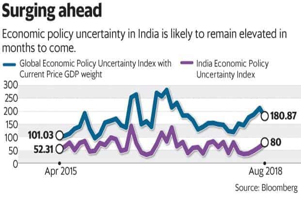 For investors in India, the 2019 Lok Sabha elections will also add to near-term economic policy uncertainty. Graphic: Mint