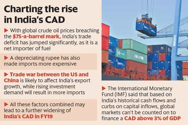 The China-US trade war may hamper export growth, while rising investment demand will lead to more imports. This may further widen CAD in FY19.