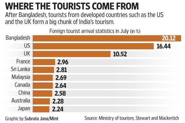 After Bangladesh, tourists from developed countries such as the US and the UK form a big chunk of India's tourism.