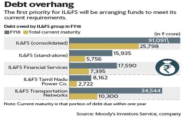 The first priority for IL&FS will be arranging funds to meet its current requirements. Graphic: Mint